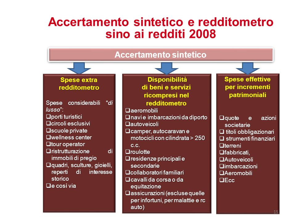 Accertamento sintetico e redditometro sino ai redditi 2008