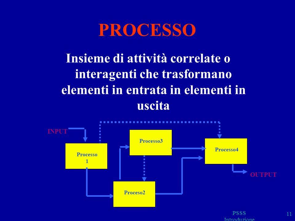 PROCESSO Insieme di attività correlate o interagenti che trasformano elementi in entrata in elementi in uscita.