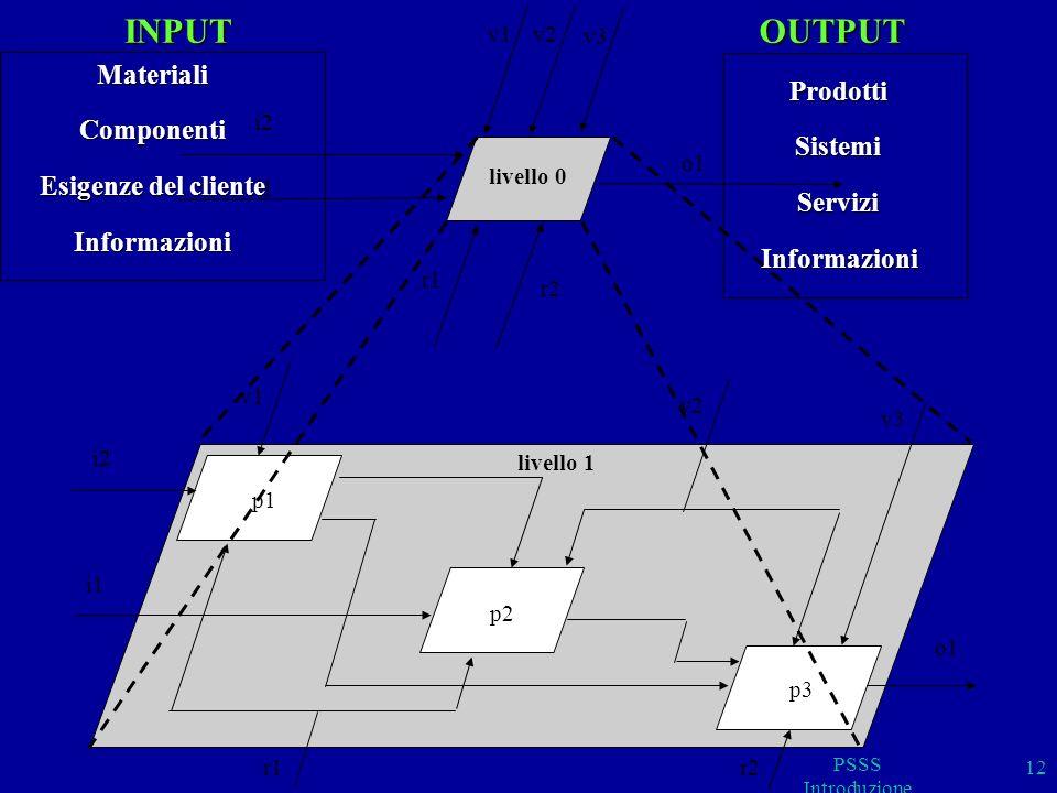 INPUT OUTPUT Materiali Prodotti Componenti Sistemi