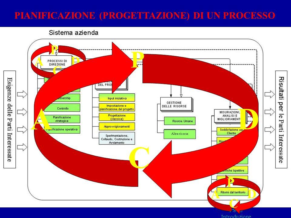D A C P D P A C D P A C PIANIFICAZIONE (PROGETTAZIONE) DI UN PROCESSO