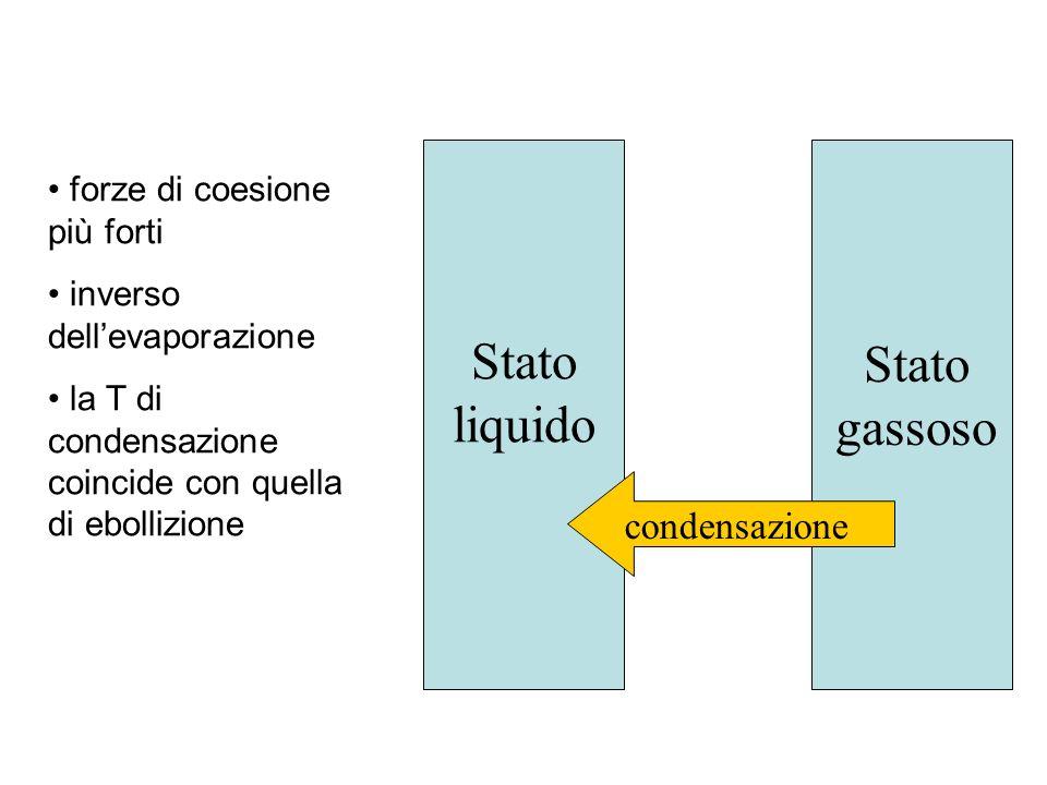 Stato liquido Stato gassoso condensazione forze di coesione più forti