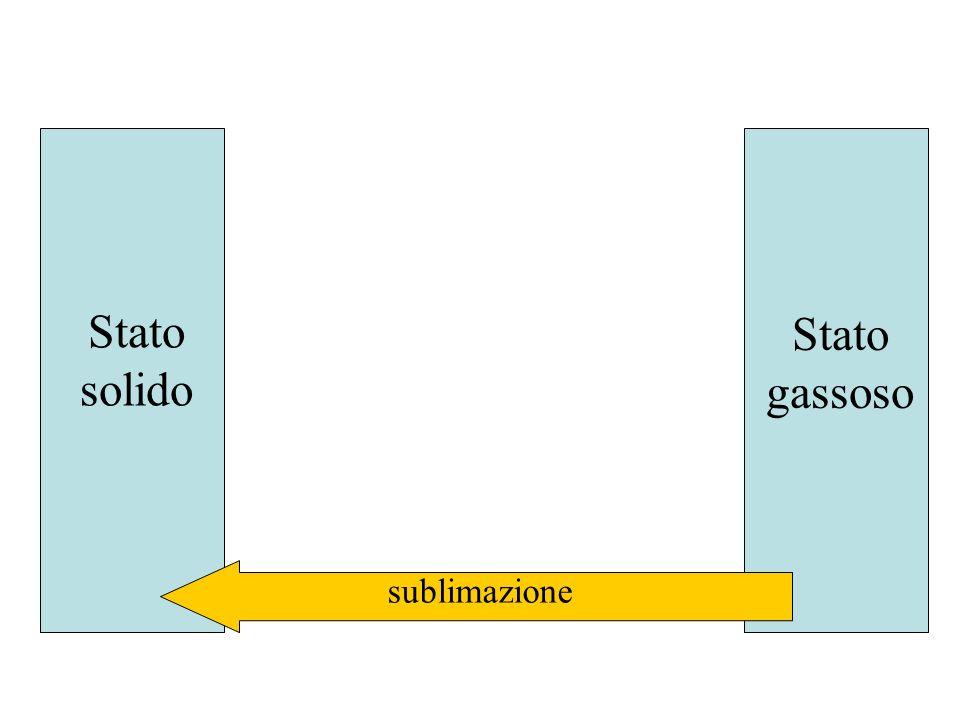Stato solido Stato gassoso sublimazione