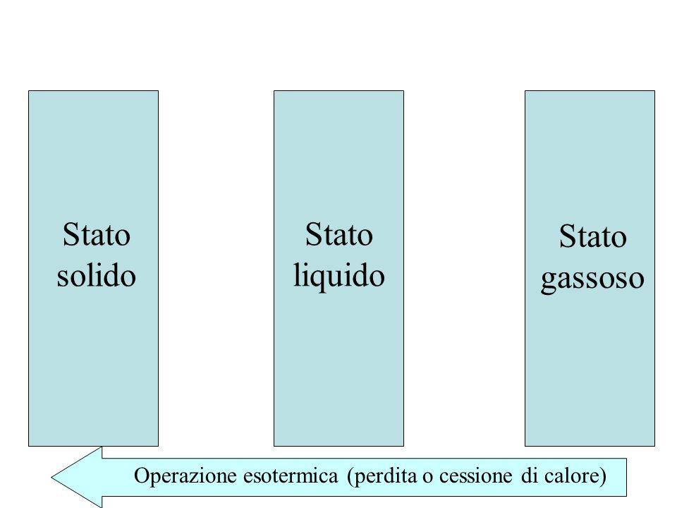 Stato solido Stato liquido Stato gassoso