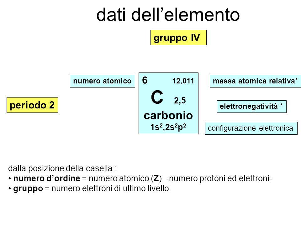dati dell'elemento C 2,5 carbonio gruppo IV 6 12,011 periodo 2