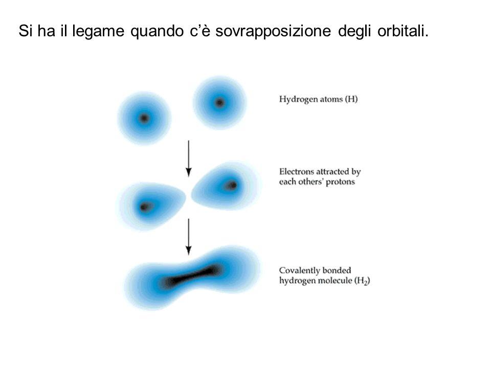 Si ha il legame quando c'è sovrapposizione degli orbitali.