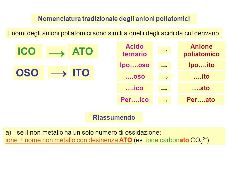 Nomenclatura tradizionale degli anioni poliatomici