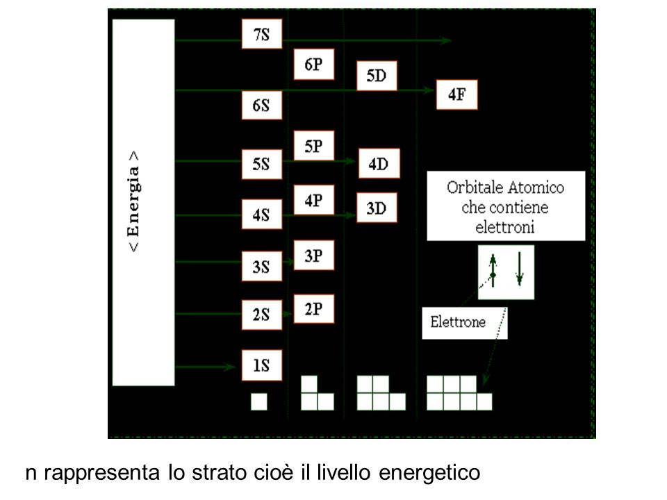 n rappresenta lo strato cioè il livello energetico