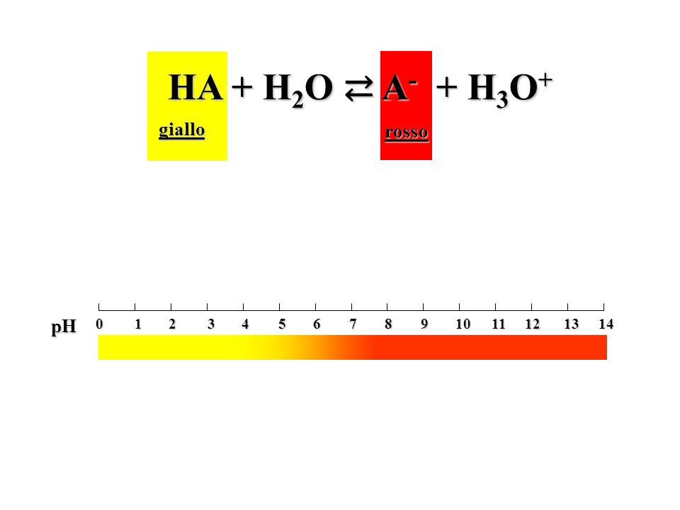 HA + H2O ⇄ A- + H3O+ giallo rosso 2 4 6 1 3 5 7 8 10 12 14 9 11 13 pH