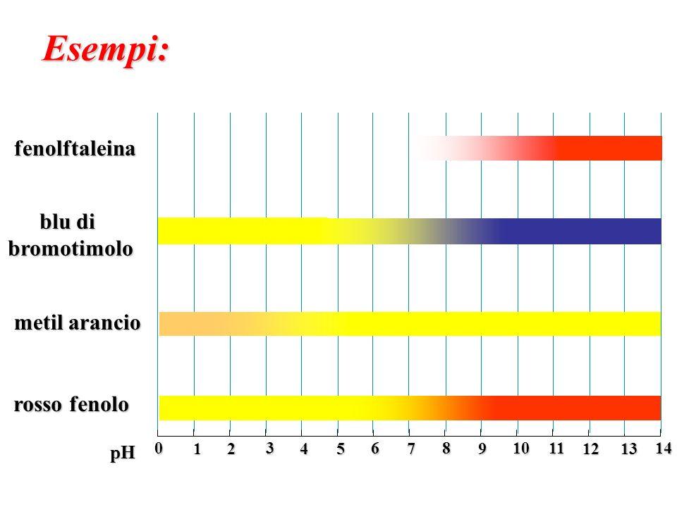 Esempi: fenolftaleina blu di bromotimolo metil arancio rosso fenolo pH