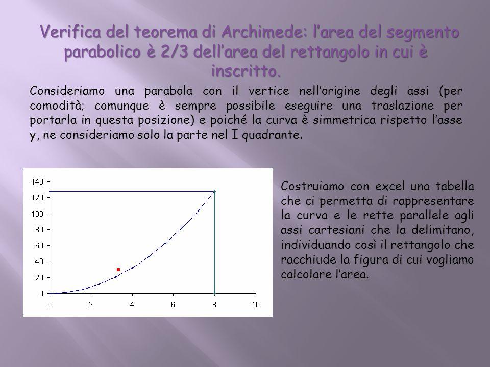 Verifica del teorema di Archimede: l'area del segmento parabolico è 2/3 dell'area del rettangolo in cui è inscritto.