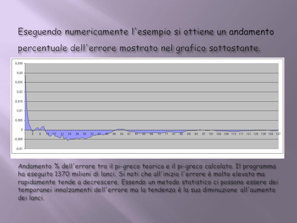 Eseguendo numericamente l esempio si ottiene un andamento percentuale dell errore mostrato nel grafico sottostante.