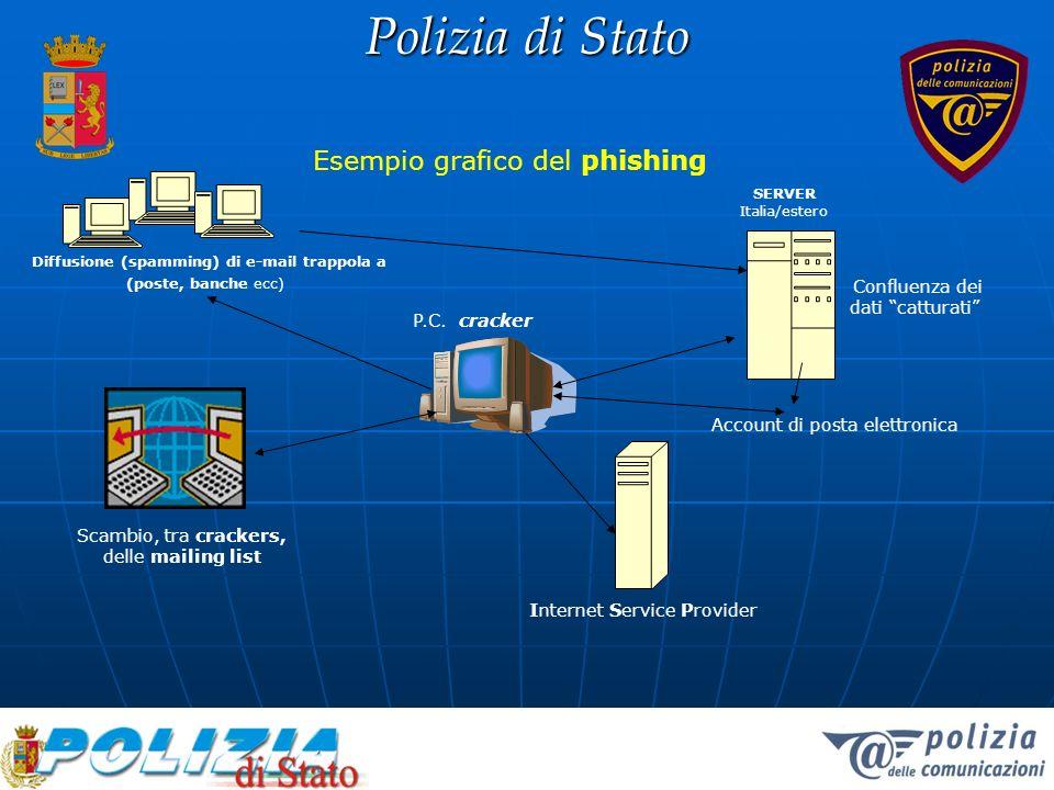 Esempio grafico del phishing