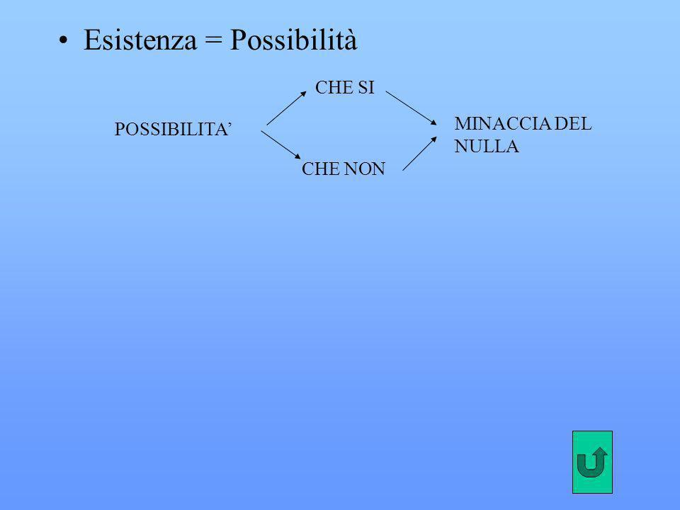 Esistenza = Possibilità CHE SI