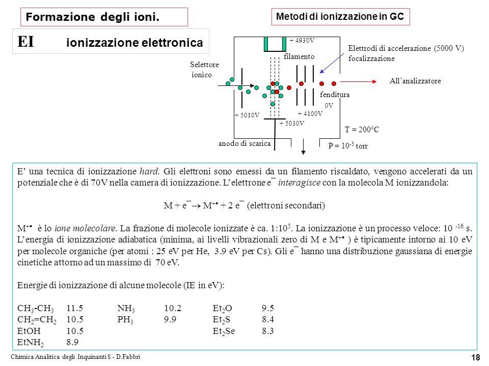 EI ionizzazione elettronica