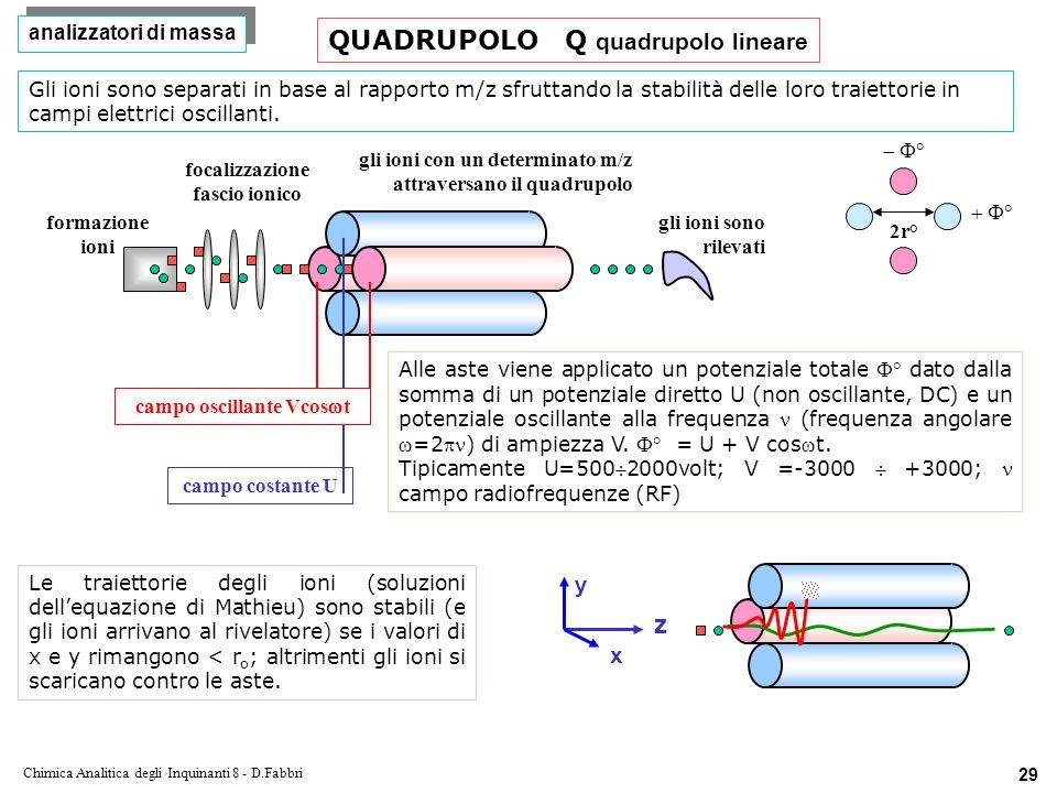 focalizzazione fascio ionico campo oscillante Vcoswt