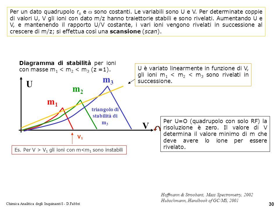 triangolo di stabilità di m3