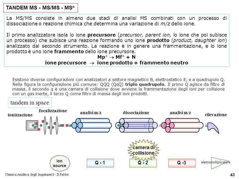 ione precursore  ione prodotto + frammento neutro