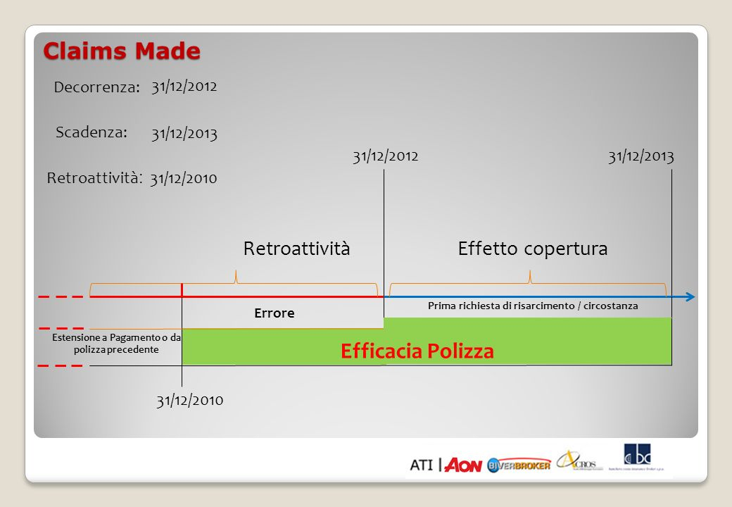 Claims Made Efficacia Polizza Retroattività Effetto copertura