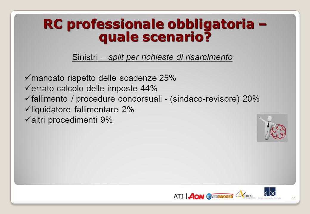 RC professionale obbligatoria – quale scenario