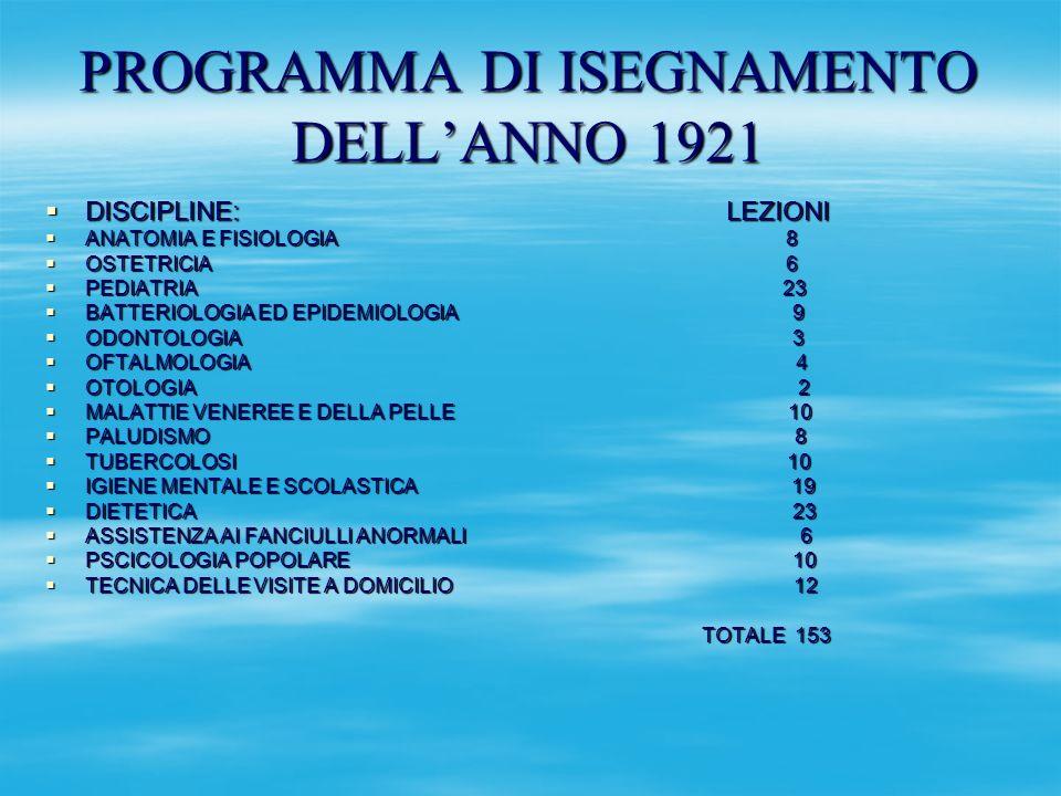 PROGRAMMA DI ISEGNAMENTO DELL'ANNO 1921