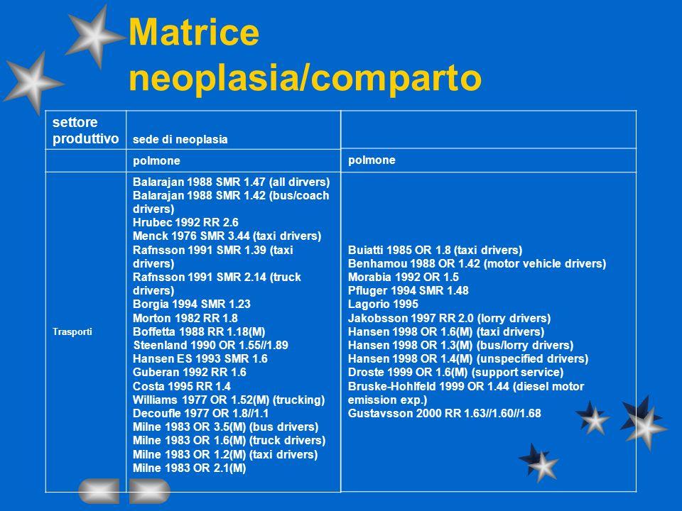 Matrice neoplasia/comparto