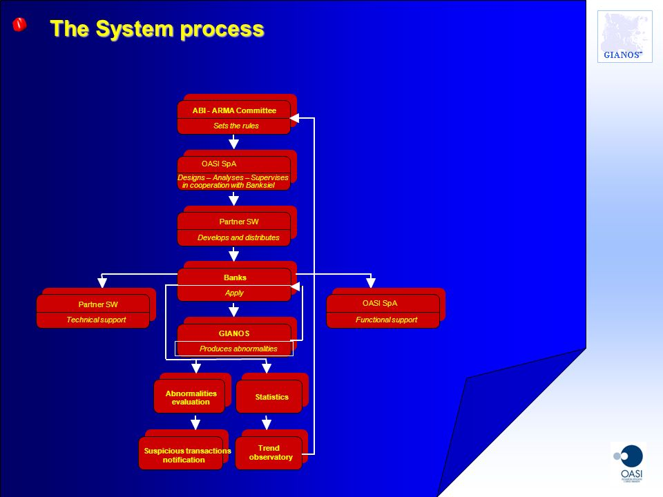 The System process Abnormalities evaluation Suspicious transactions
