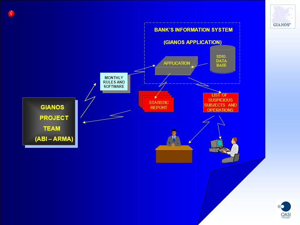 GIANOS PROJECT TEAM (ABI – ARMA) BANK'S INFORMATION SYSTEM