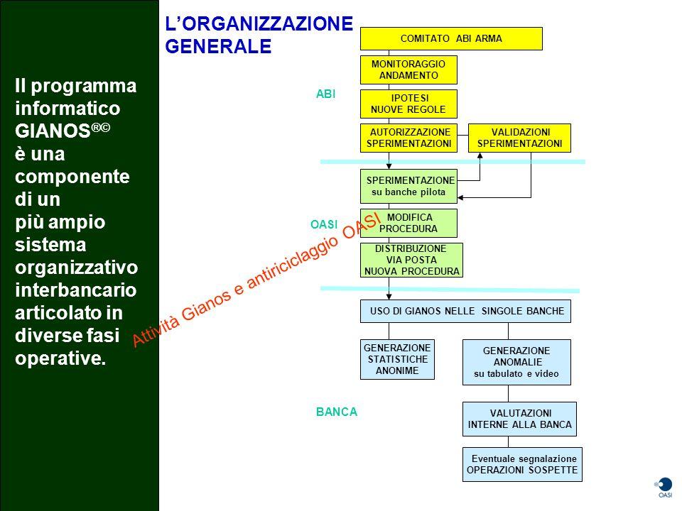 Il programma informatico GIANOS®©