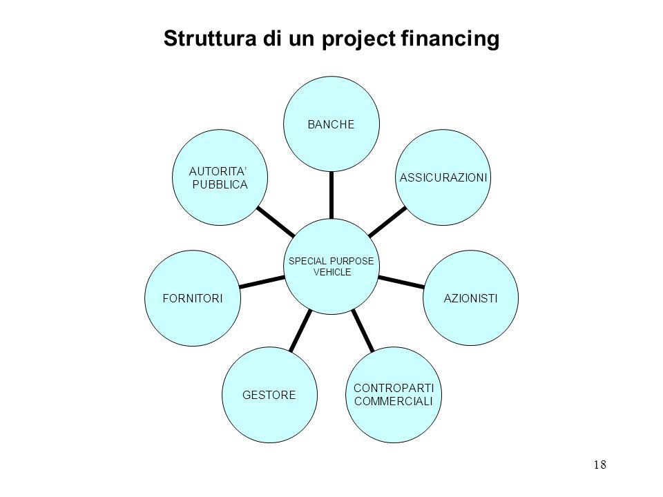 Struttura di un project financing