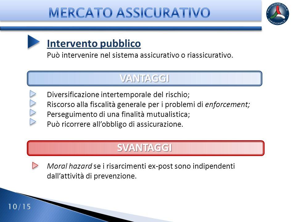 MERCATO ASSICURATIVO Intervento pubblico VANTAGGI SVANTAGGI