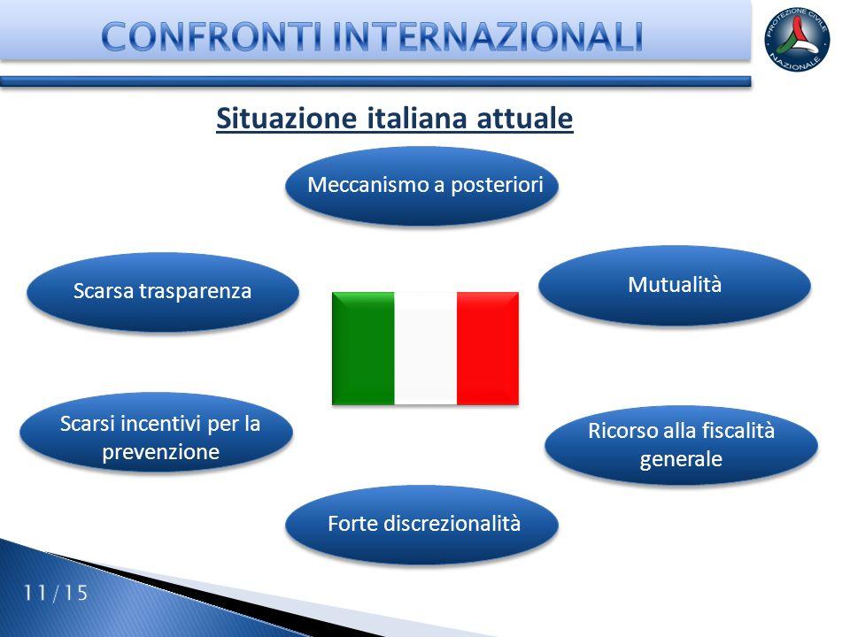 CONFRONTI INTERNAZIONALI Situazione italiana attuale