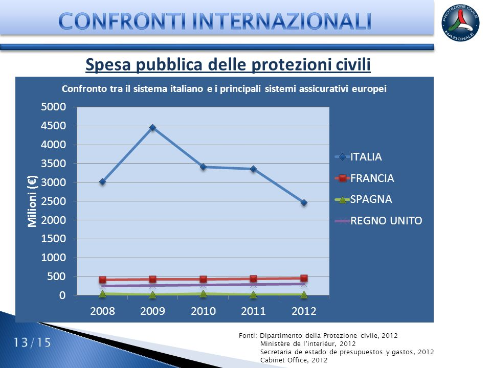 CONFRONTI INTERNAZIONALI Spesa pubblica delle protezioni civili