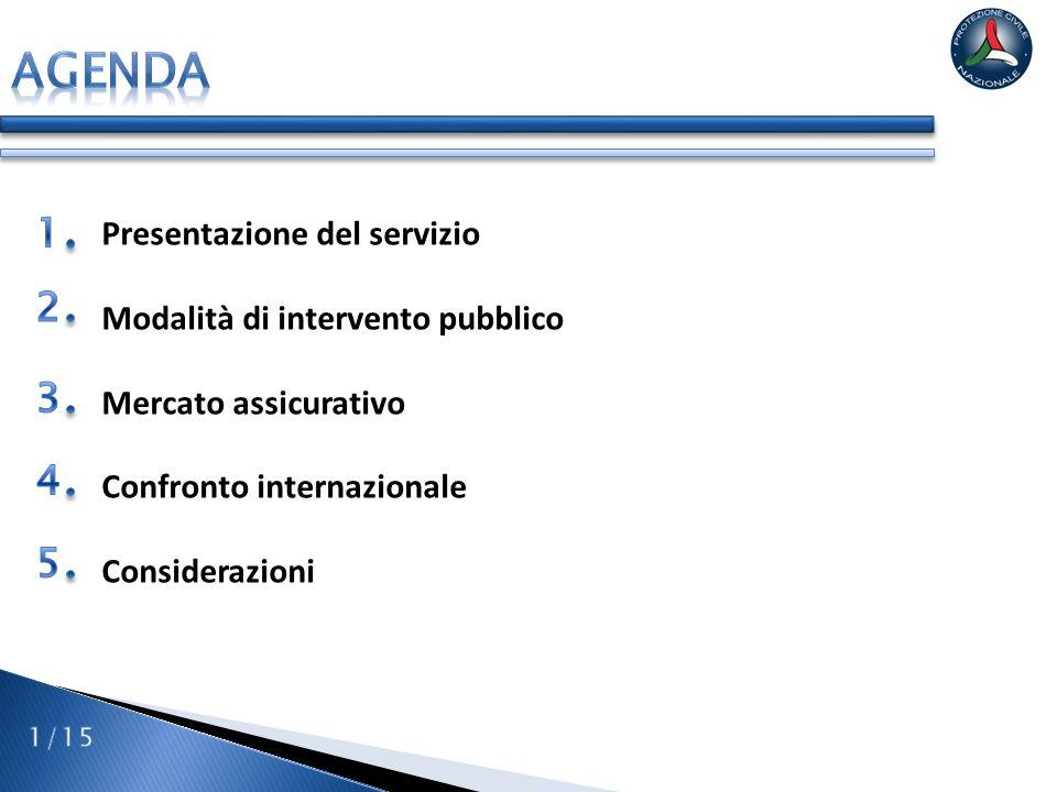 Agenda 1 2 3 4 5 Presentazione del servizio