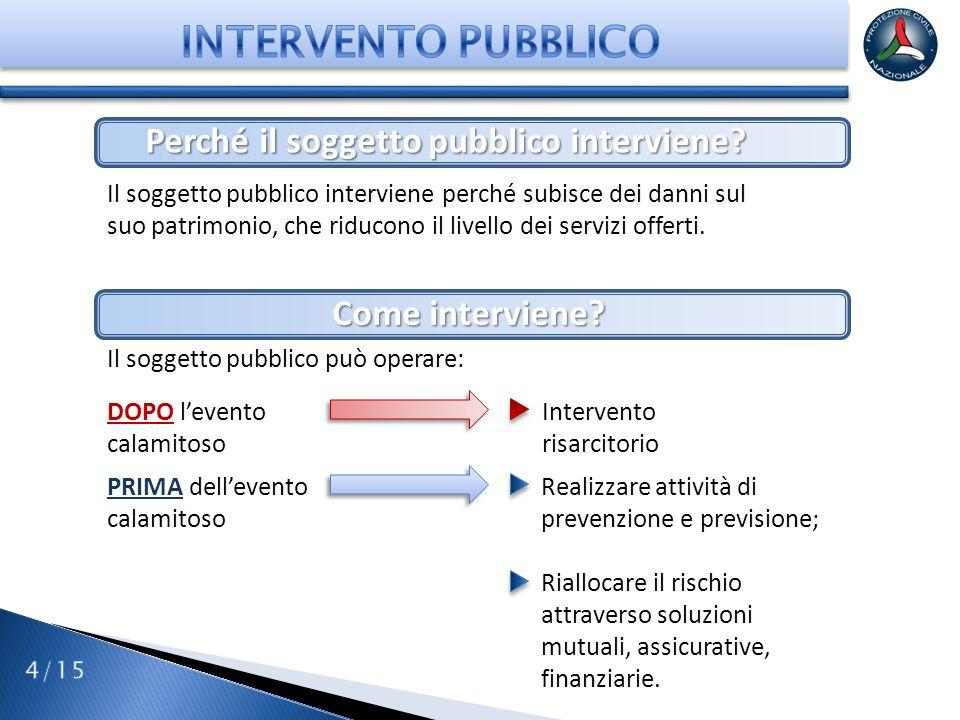 Perché il soggetto pubblico interviene