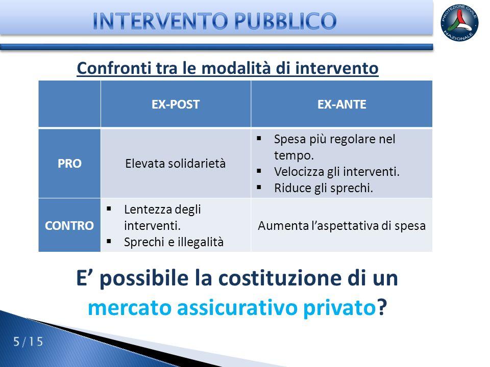 E' possibile la costituzione di un mercato assicurativo privato