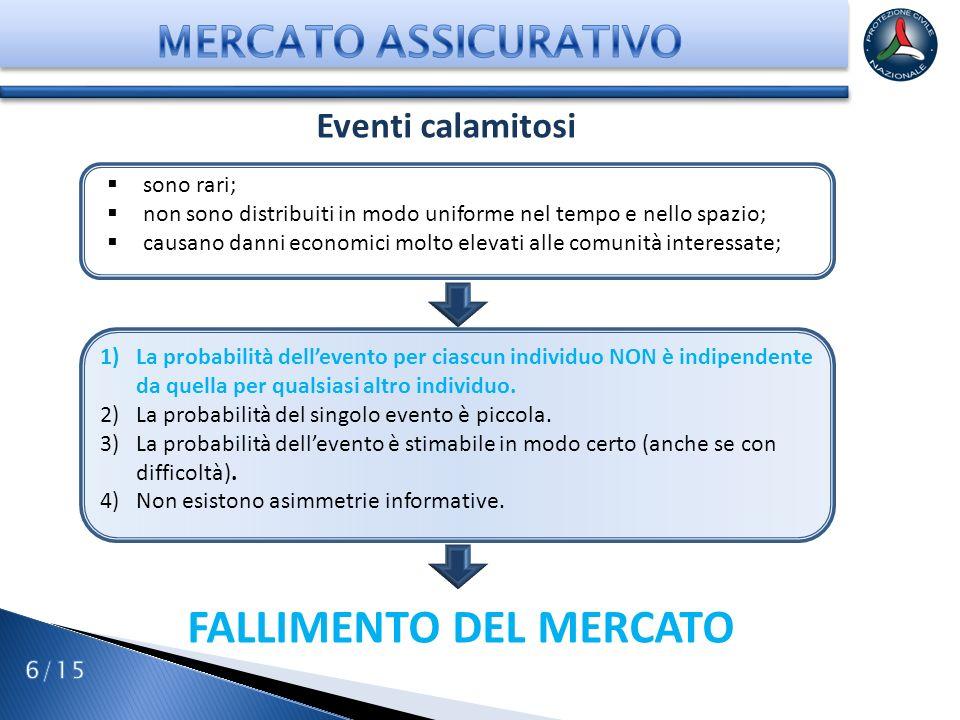 FALLIMENTO DEL MERCATO