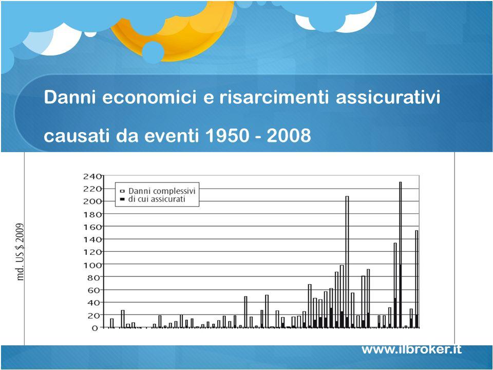 Danni economici e risarcimenti assicurativi causati da eventi 1950 - 2008