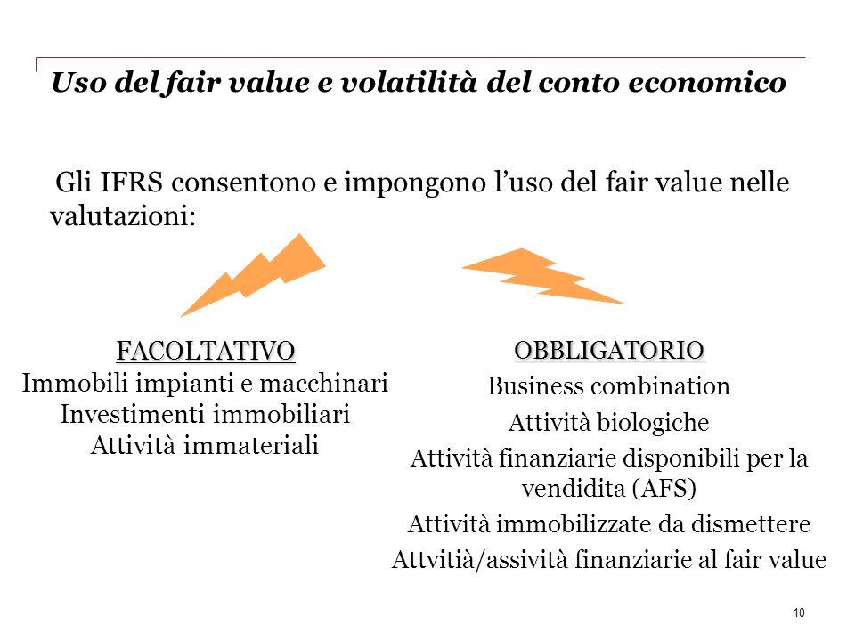 Uso del fair value e volatilità del conto economico