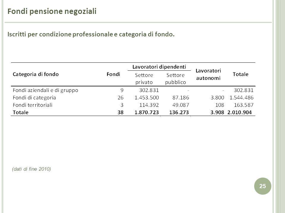 Fondi pensione negoziali