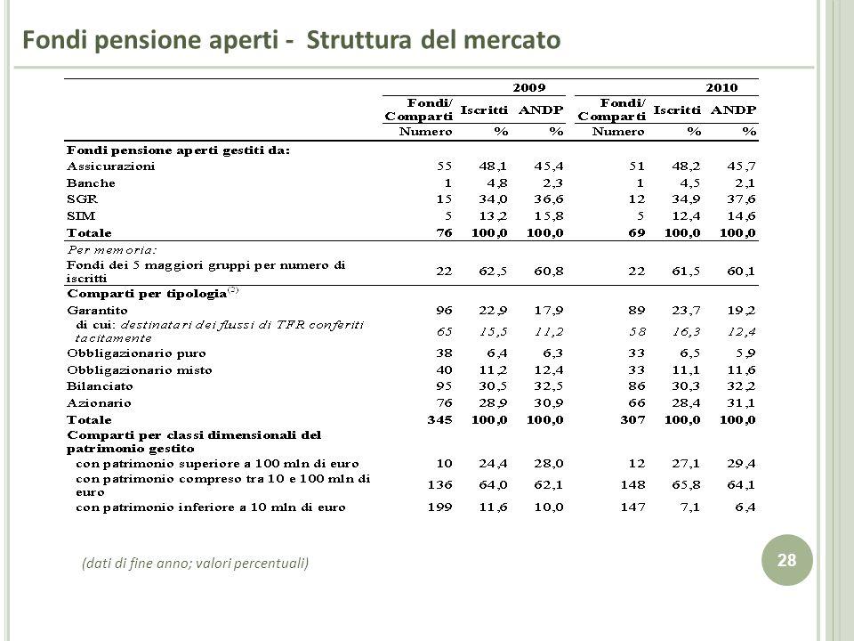 Fondi pensione aperti - Struttura del mercato