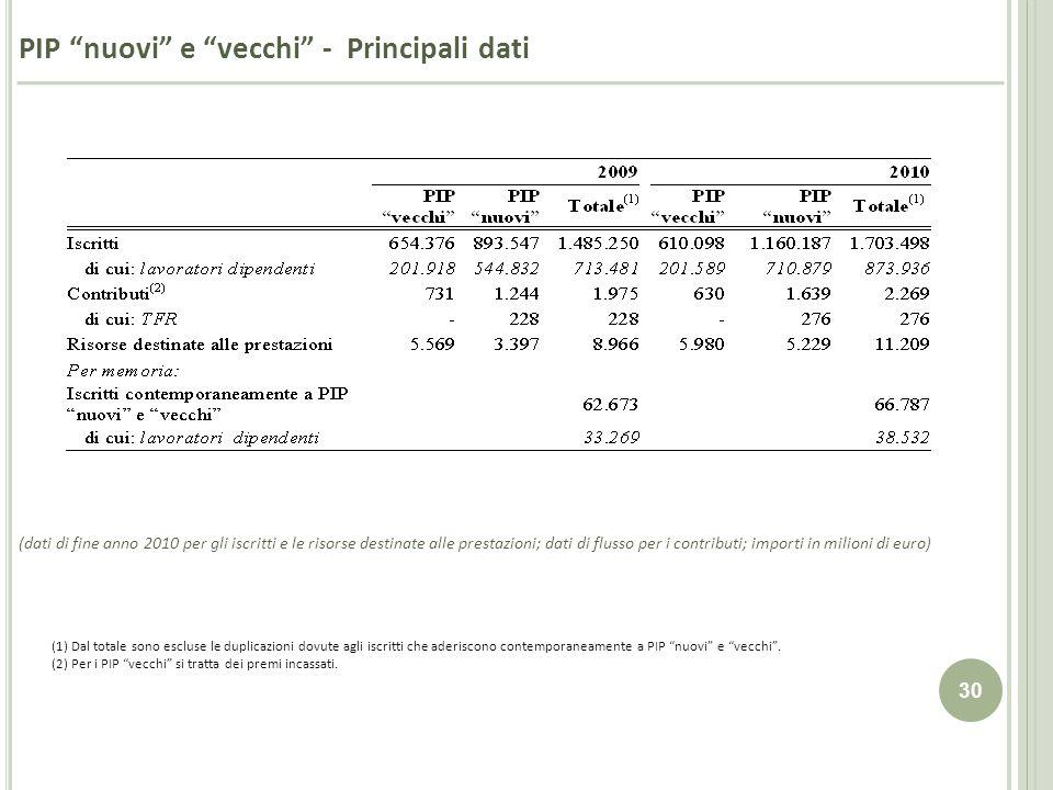 PIP nuovi e vecchi - Principali dati