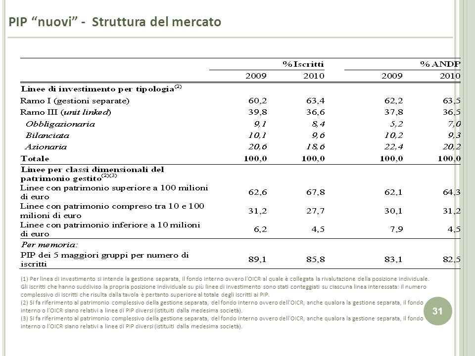 PIP nuovi - Struttura del mercato