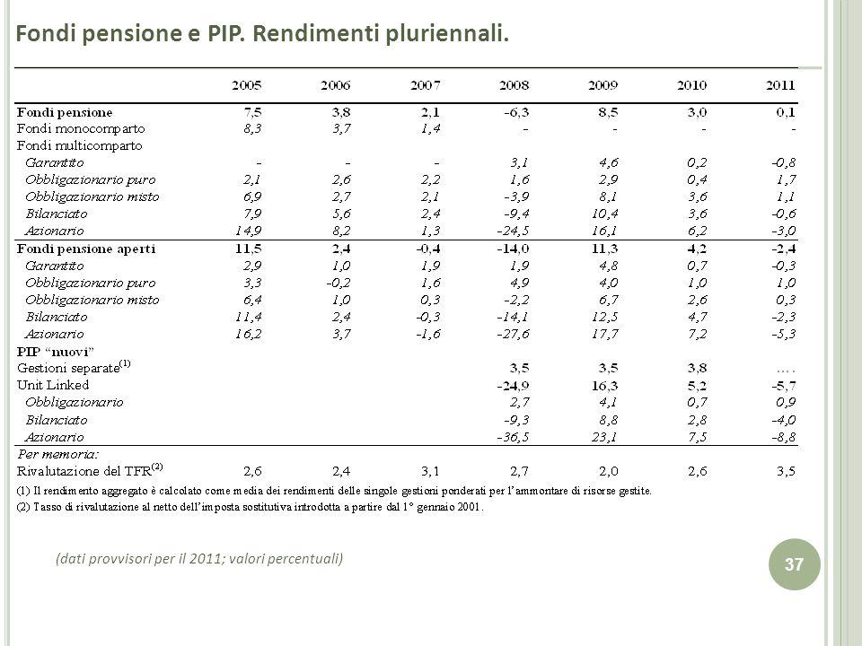 Fondi pensione e PIP. Rendimenti pluriennali.