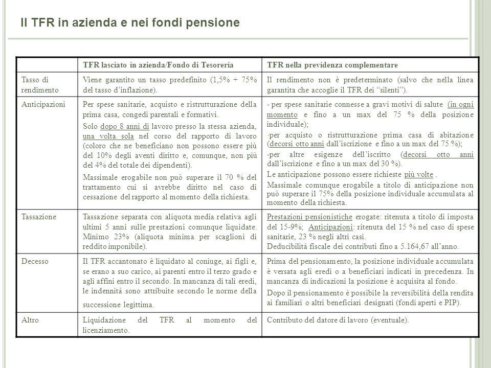 Il TFR in azienda e nei fondi pensione