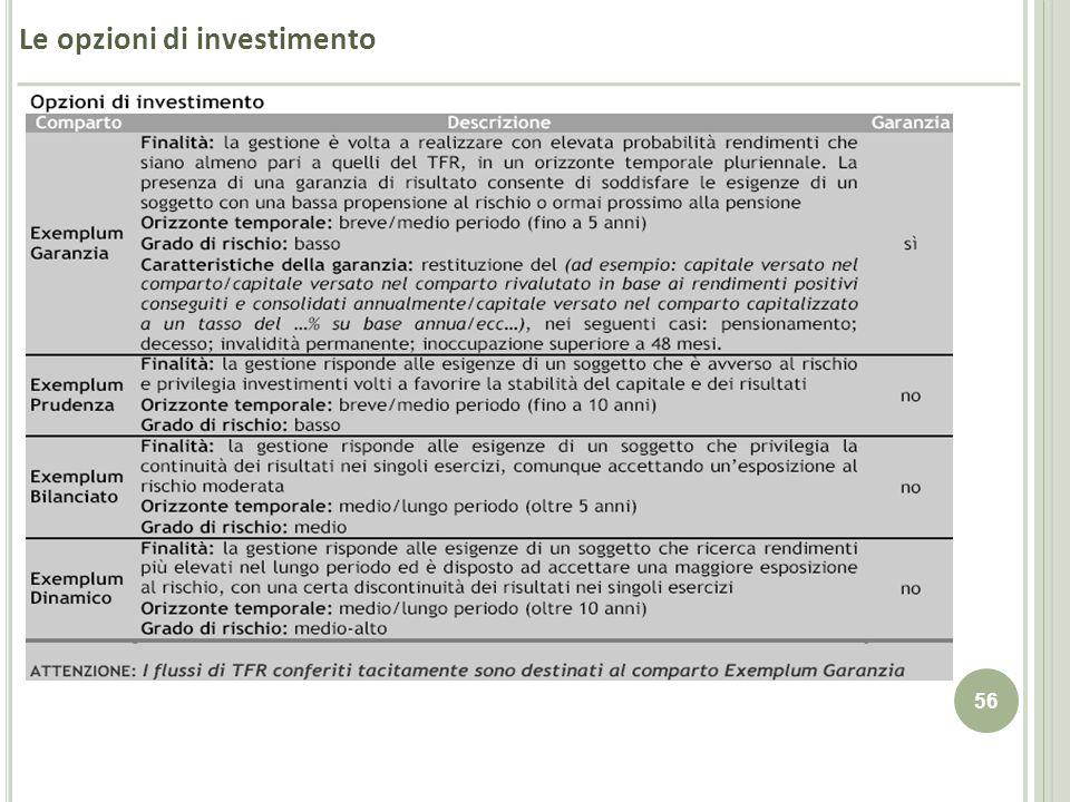 Le opzioni di investimento
