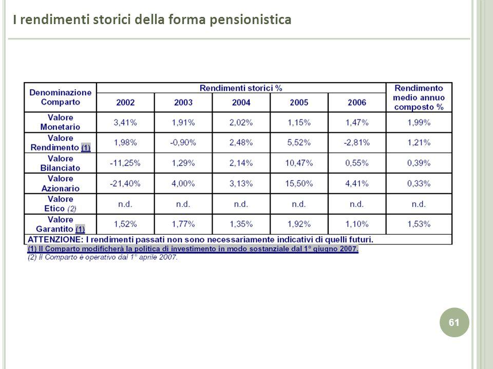 I rendimenti storici della forma pensionistica