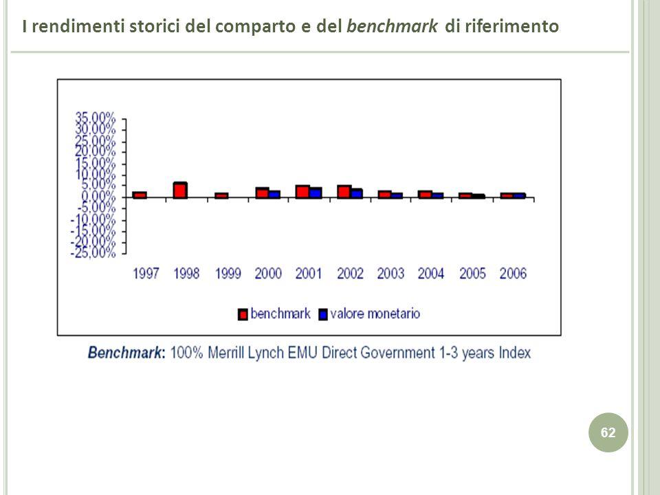 I rendimenti storici del comparto e del benchmark di riferimento