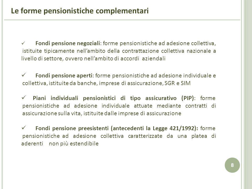 Le forme pensionistiche complementari