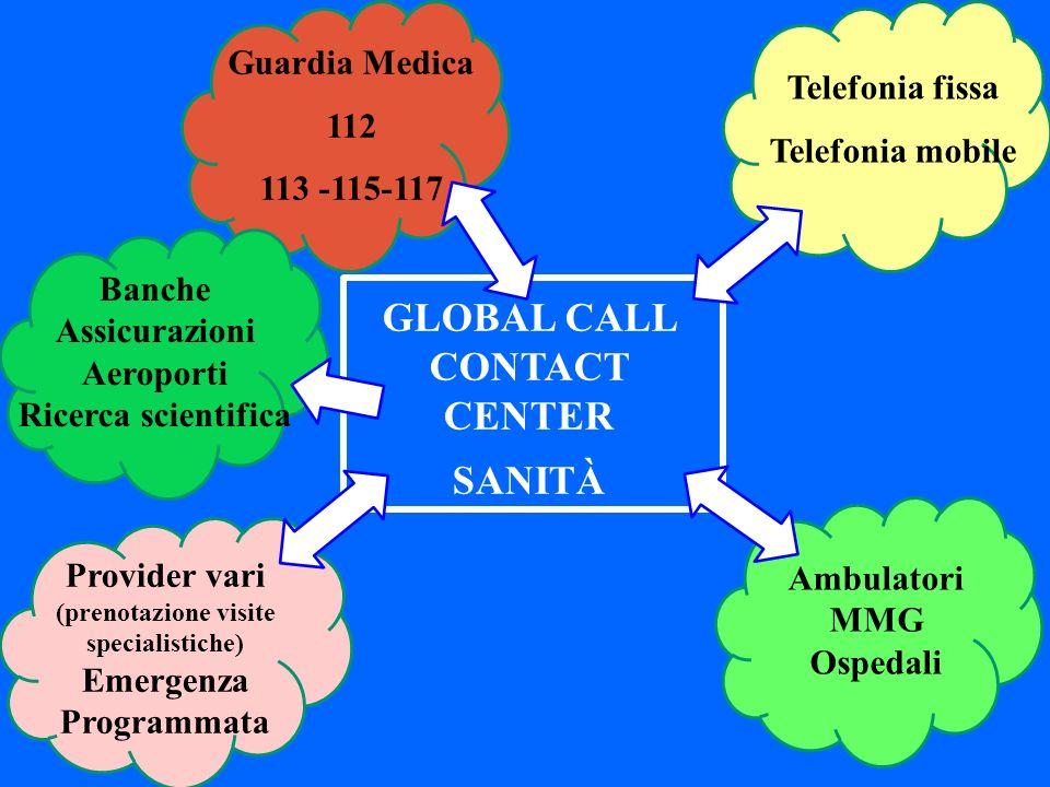 GLOBAL CALL CONTACT CENTER sanità