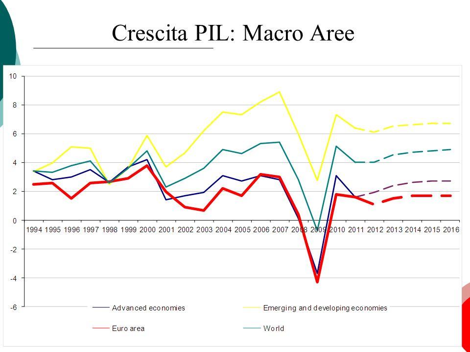 Crescita PIL: Macro Aree